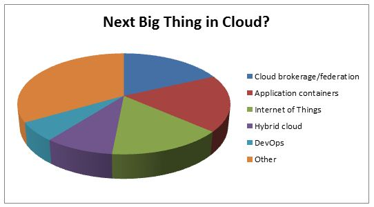 Big Thing in Cloud